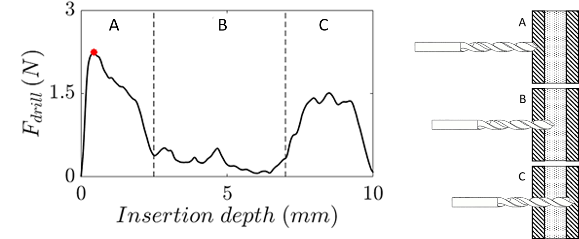 meas_curve_penetration_laye